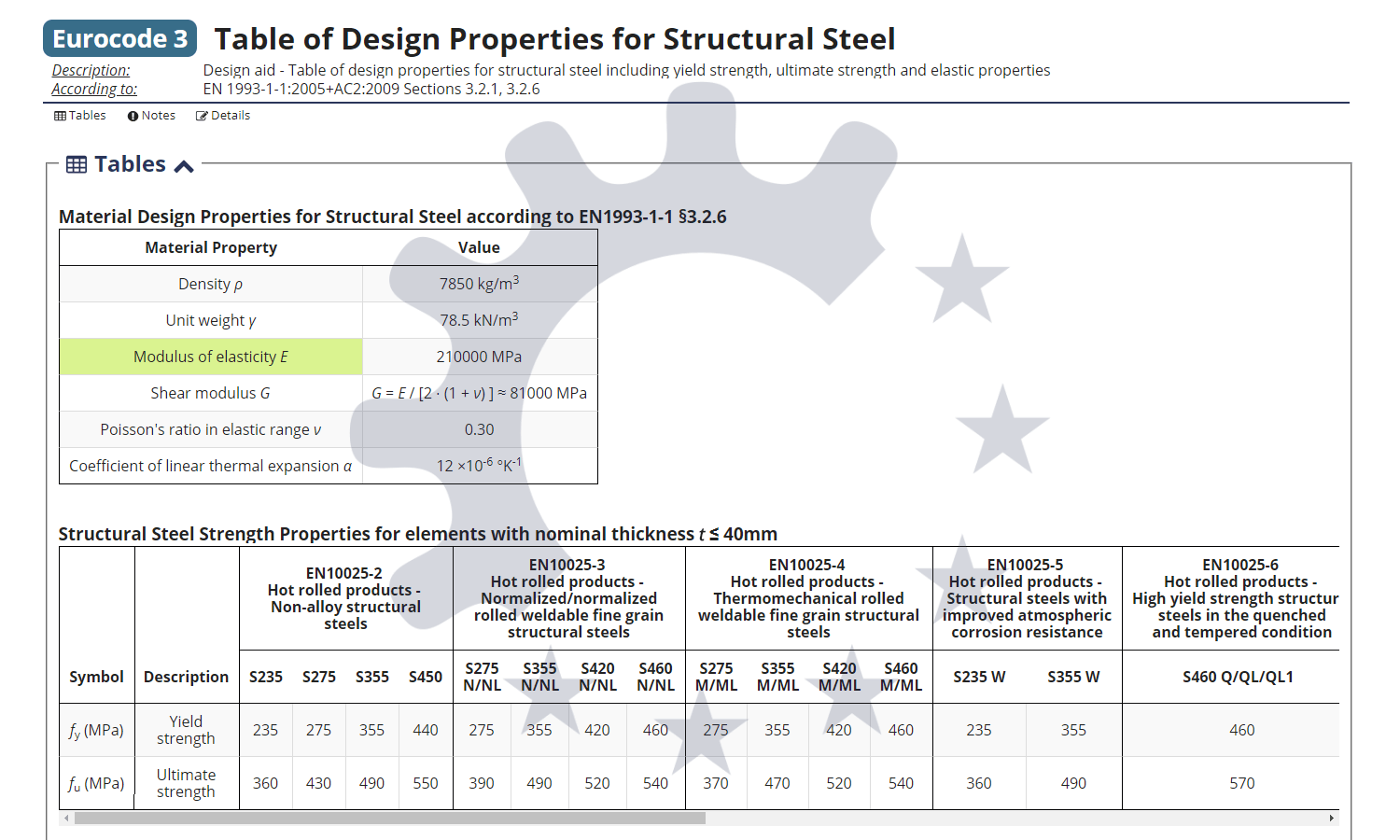 Table of material properties for structural steel S235, S275